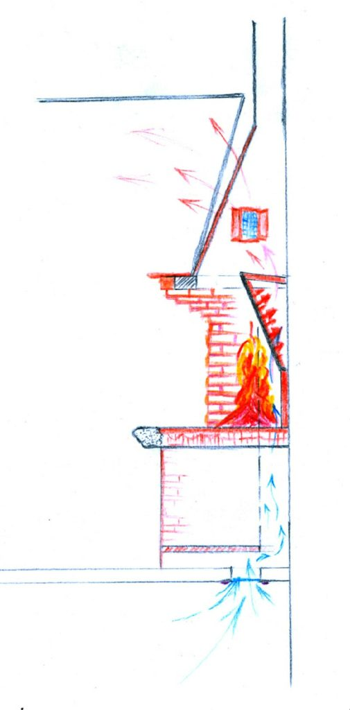 Disegno descrittivo del flusso d'aria che viene riscaldato.