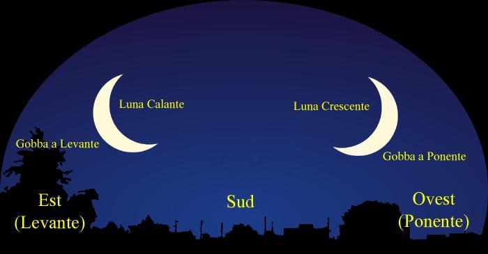 La Luna del proverbio.